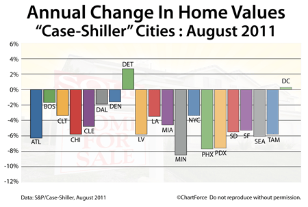 Case-Shiller Annual Changes August 2011