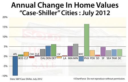 Case-Shiller Index annual change July 2012