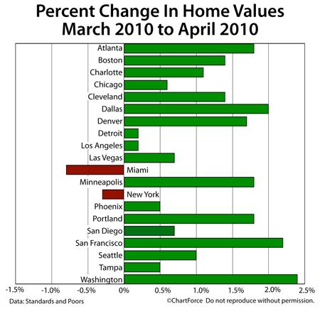 Case-Shiller Change In Home Values Mar-Apr 2010