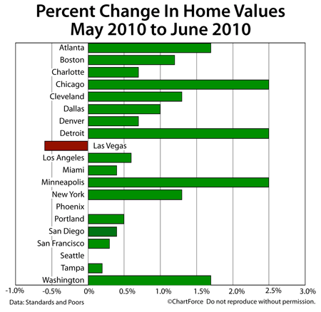 Case-Shiller Change In Home Values May-June 2010