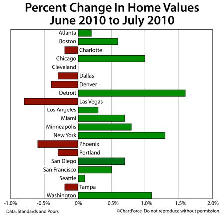 Case-Shiller Change In Home Values June-July 2010