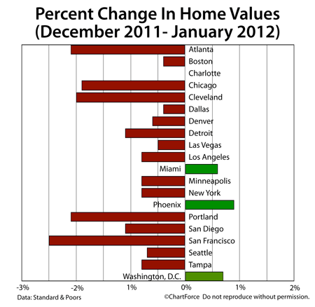 Case-Shiller Home Value Changes