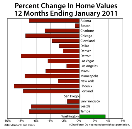 Case-Shiller Annual Change January 2011