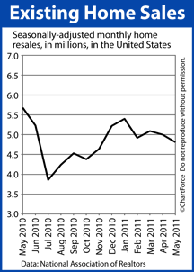 Existing Home Sales (2010-2011)