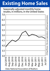 Existing Home Sales data