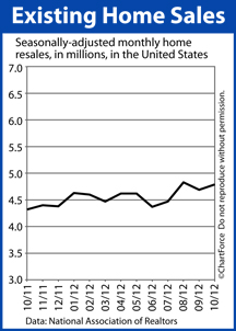 Existing Home Sales October 2012
