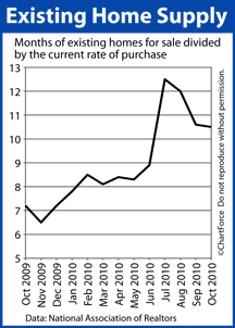Existing Home Supply (Oct 2009-2010)