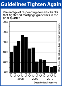 Senior Loan Officer Opinion Survey on Bank Lending Practices