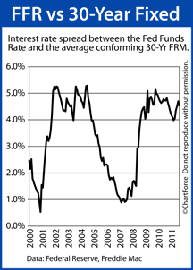 Fed Funds Rate vs 30-Year Fixed Rate Mortgage