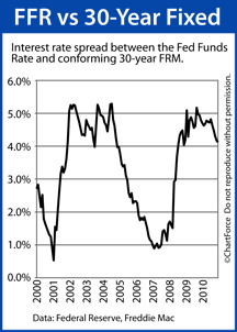 Comparing 30-year fixed mortgage rate to Fed Funds Rate since 1990