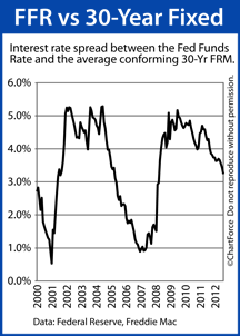 Fed Funds Rate v 30-Year Fixed Rate