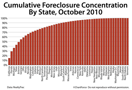 Foreclosures, cumulative by state (October 2010)