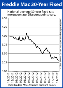 Freddie Mac 30-year fixed rate mortgage rates