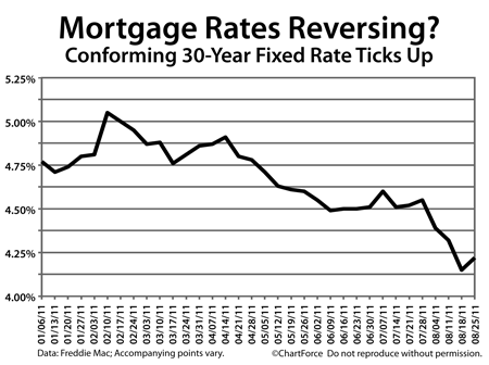 Freddie Mac Weekly Rates