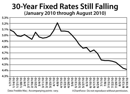 Freddie Mac mortgage rates (January - August 2010)