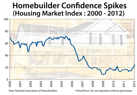 Housing Market Index 2000-2012