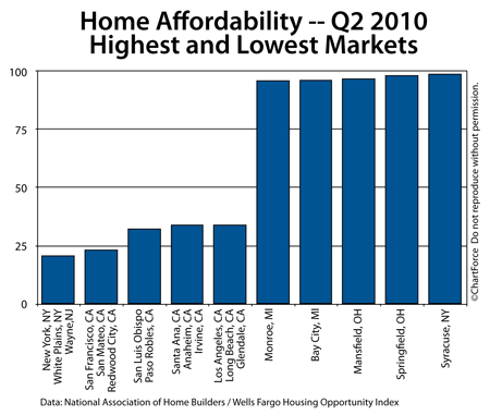 Home Affordability - Top and Bottom 5 markets 2010 Q2