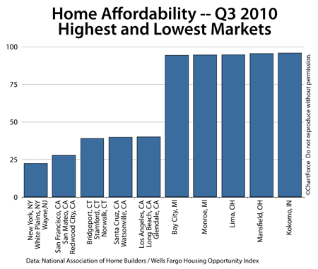 Home Affordability - Top and Bottom 5 markets 2010 Q3