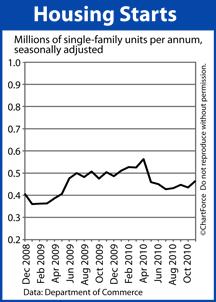 Housing Starts Dec 2008-October 2010
