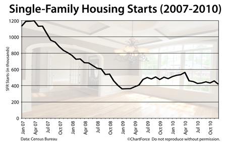 Housing Starts 2007-2010