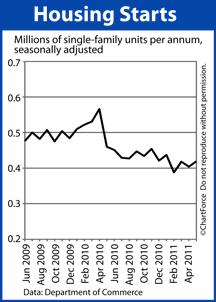 Housing Starts (2009-2011)