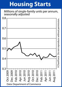 Housing Starts 2009-2011