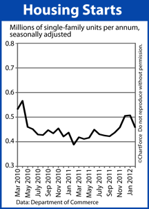 Housing Starts 2010-2012