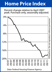 Home Price Index since April 2007 peak