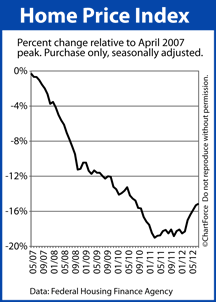 Home Price Index from peak to present