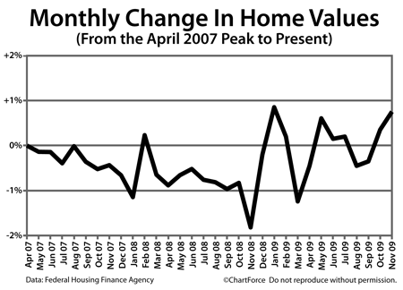 Home Price Index April 2007 to November 2009