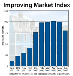 Improving Markets Index June 2012