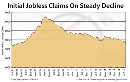 Initial jobless claims 2008-2012