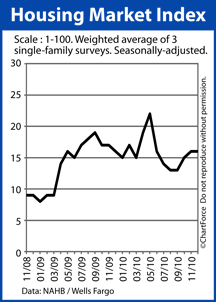 National Association of Home Builders Housing Market Index (Nov 2009-Dec 2010)