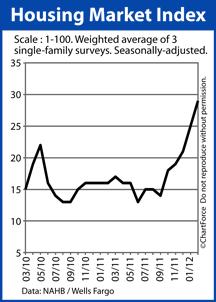 NAHB HMI index 2010-2012