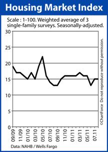 Homebuilder confidence 2009-2011
