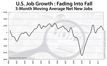 Net new jobs, rolling average