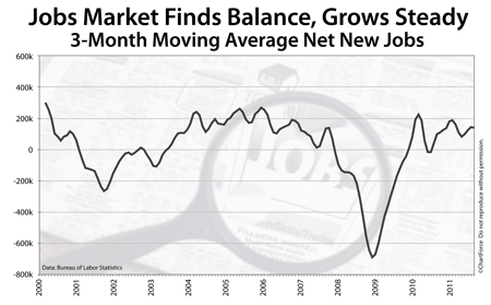3-month rolling average NFP