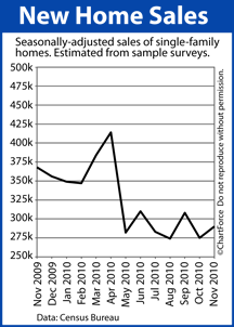 New Home Sales (Nov 2009 - Nov 2010)