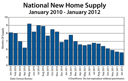 New Home Supply 2010-2012