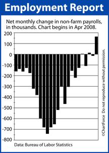 Non-Farm Payrolls Apr 2008-Mar 2010