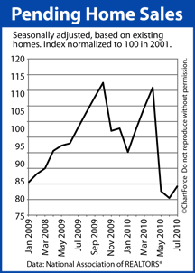 Pending Home Sales January 2009-July 2010
