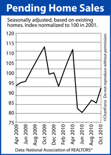 Pending Home Sales (Apr 2009 - Oct 2010)