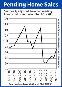 Pending Home Sales (Apr 2009 - Oct 2010)