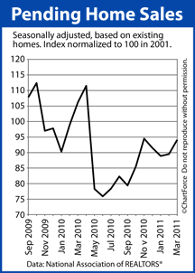 Pending Home Sales (2010-2011)