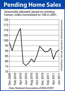 Pending Home Sales 2009-2011