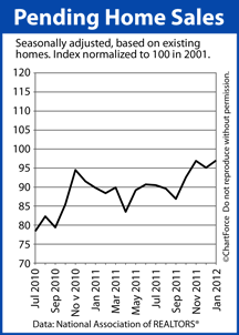 Pending Home Sales Index 2011-2012