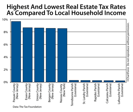 Real Estate Taxes compared to local household income