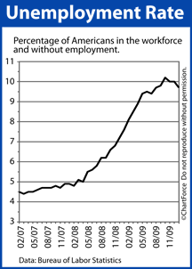 Unemployment Rate 2008-2010