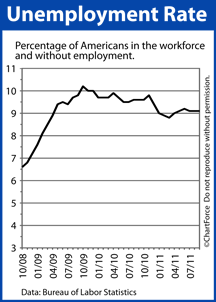 Unemployment Rate (2008-2011)