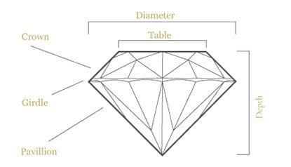Brisbane diamond company anatomy of a diamond